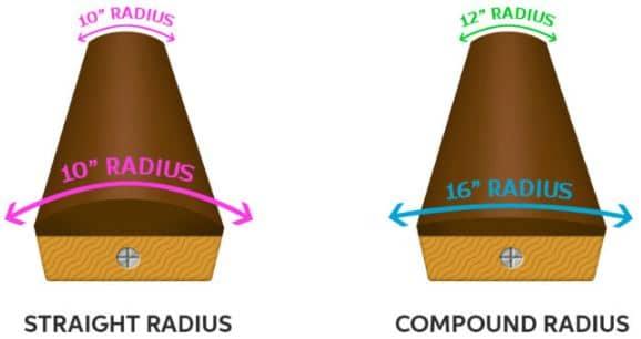 Fingerboard Radius Explained