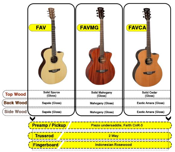 How Guitar Woods Effects Your Playability - A brief guide