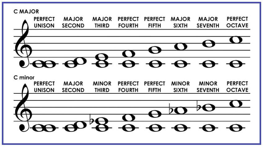 Piano Intervals Chart